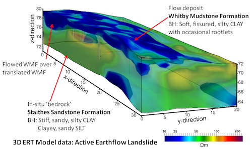 4d geophysical monitoring of landslide processes earth and environment landslide model graphic ccuart Image collections